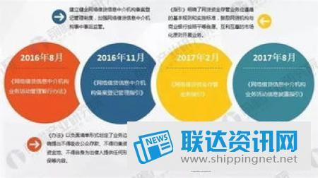 2019年中国网络借贷行业年报:恶意逃废债成为目前阻碍平台实现良性退出重要因
